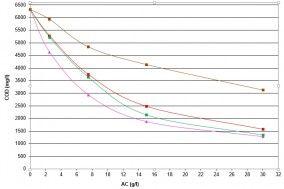 Przykładowa izoterma adsorpcji dla procesu usuwania ChZT ze ścieków przemysłowych. Wykres wskazuje na różnice w skuteczności w zależności od  zastosowanego węgla aktywnego.